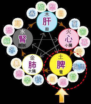 五行図における梅雨の位置