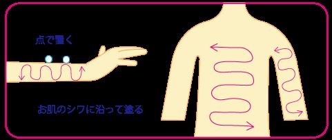 アトピー性皮膚炎ステロイド外用薬の正しい塗り方★漢方相談なら金沢薬局